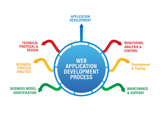 Web Application Development in Calicut